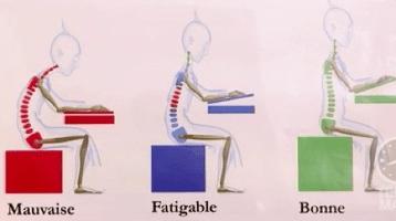 Posture mauvaise, fatigable et bonne