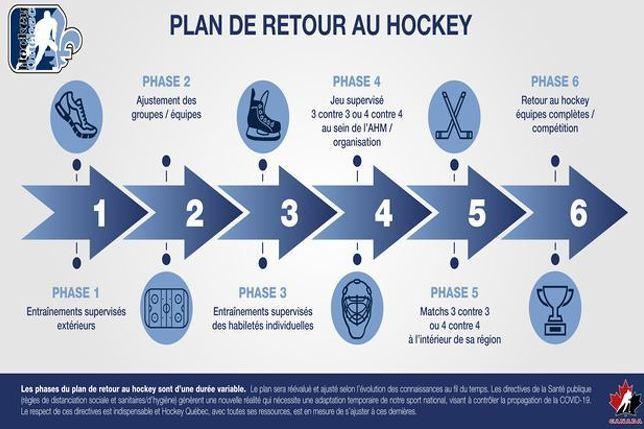Hockey Québec :  Plan Retour Hockey