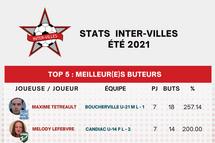 Stats Inter-Villes en date du 5 août