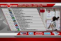 Volleyball féminin: 6e dans le top 15 canadien