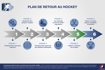 Reprise des sports intérieurs - Hockey Québec entame la phase 5 du plan de retour au hockey
