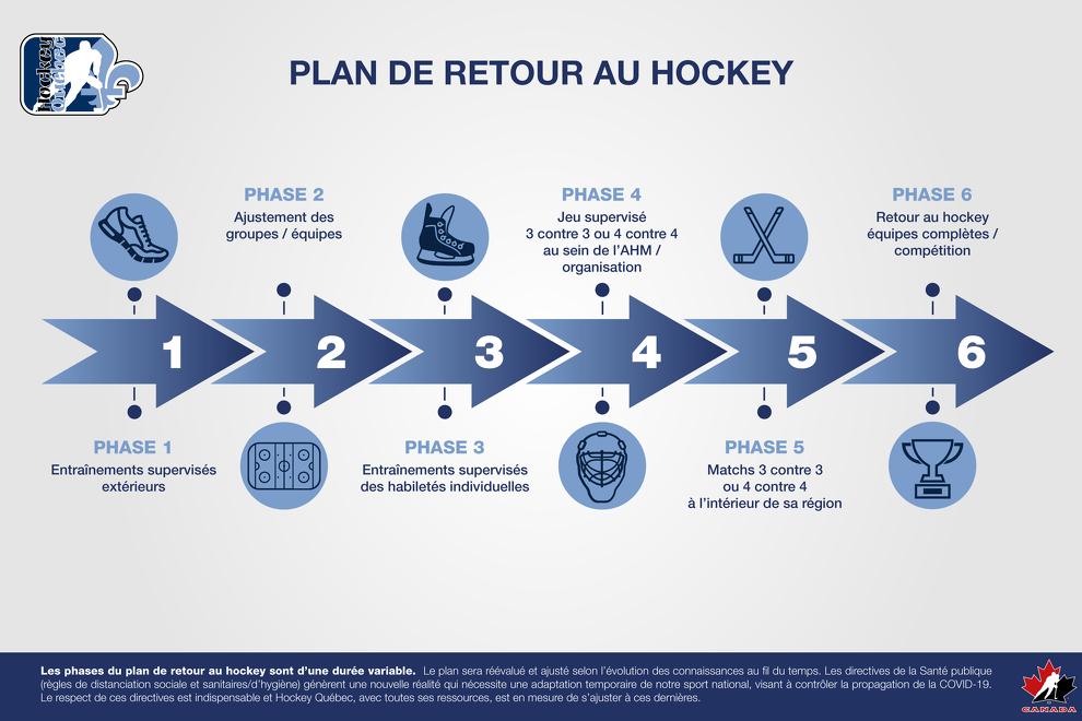 Hockey Québec présente son plan de retour au hockey