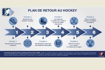 Plan de retour au hockey de Hockey Québec