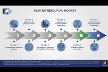 MISE À JOUR du Plan de retour au hockey
